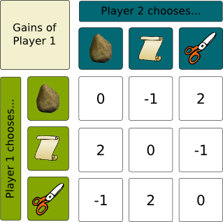 Strategy Evolution